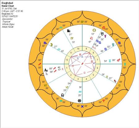 Foundation Chart For Baghdad The Classical Astrologer