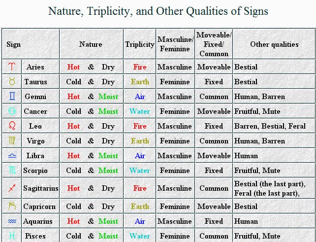 planet mars meaning with Nature Of Signs Pla S In Classical Astrology 2 on 18 Cosmic Tattoos Astronomy Lovers besides The Moon likewise Vg1 p22994c furthermore Nature Of Signs Pla s In Classical Astrology 2 further Solar System.