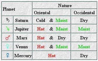 Nature of Signs & Planets in Classical Astrology   The