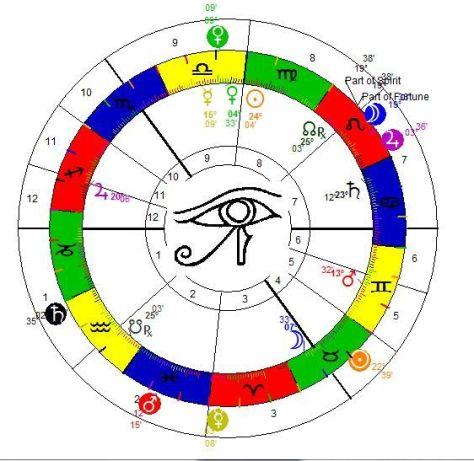 Elizabeth's Radix Chart