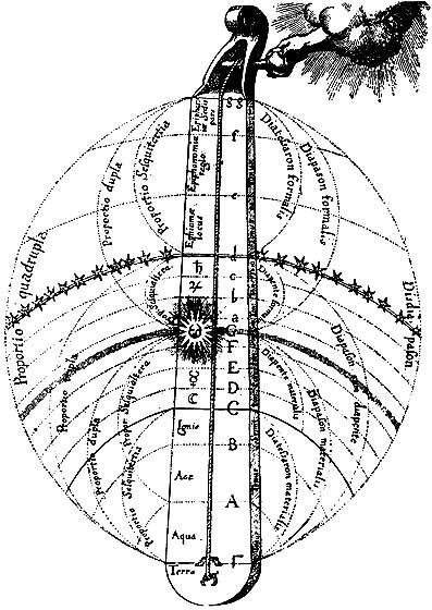 Robert Fludd - Celestial Monochord