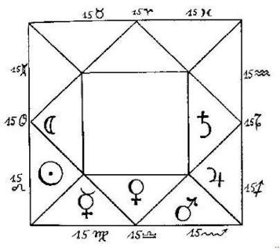 Aquarius | The Classical Astrologer