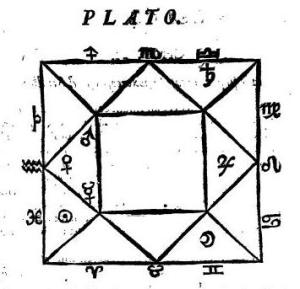 Plato's natal chart as described by Maternus