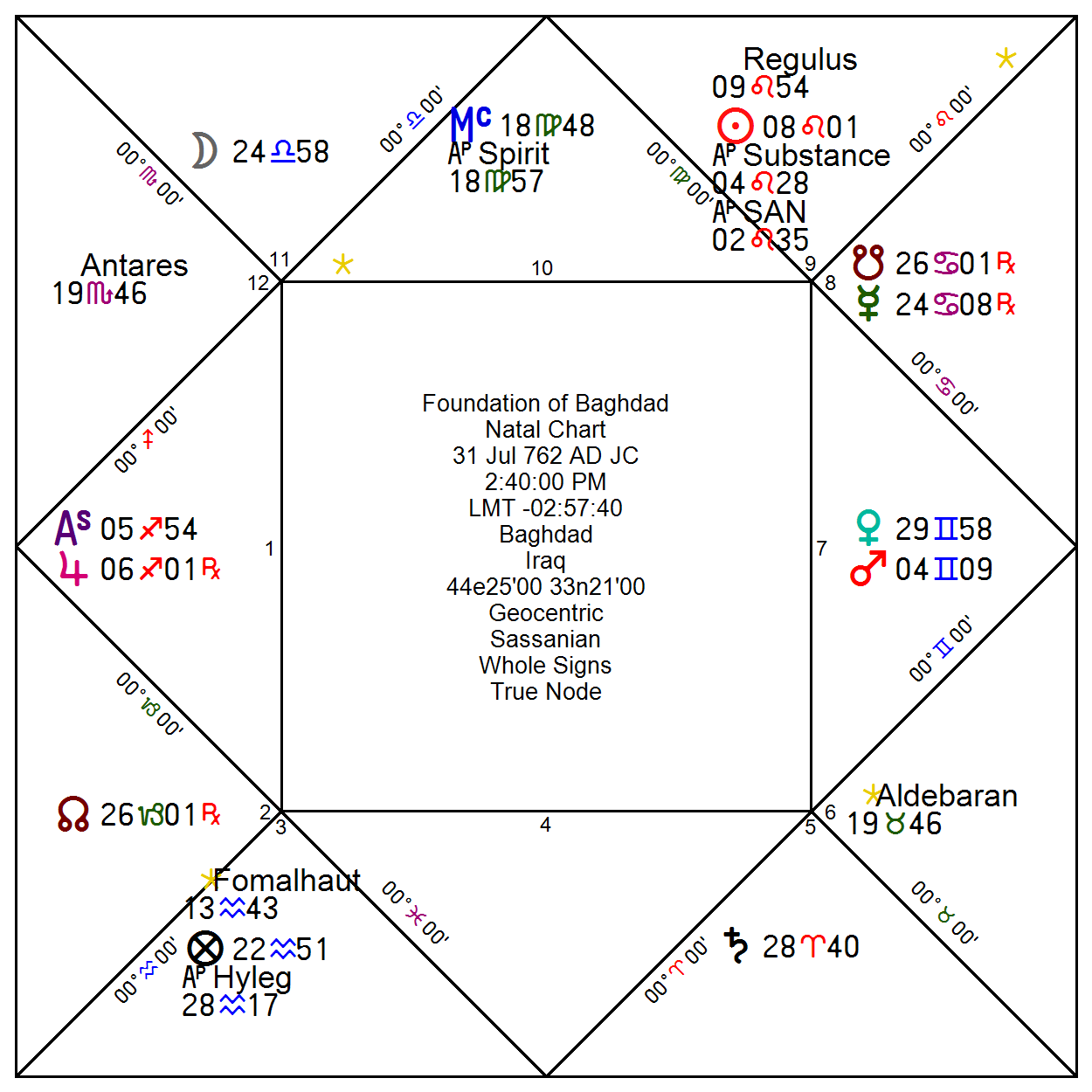 Arabian astrology the classical astrologer here we have the chart with all the information passed on to us by al biruni using whole sign houses calculated using the sassanian ayanamsa nvjuhfo Choice Image