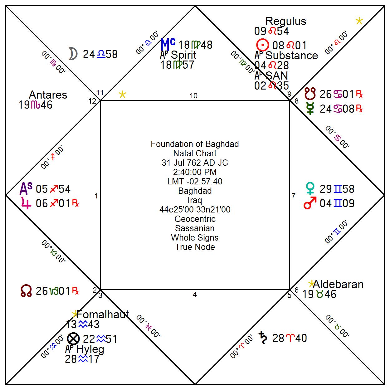 Arabian Astrology The Classical Astrologer
