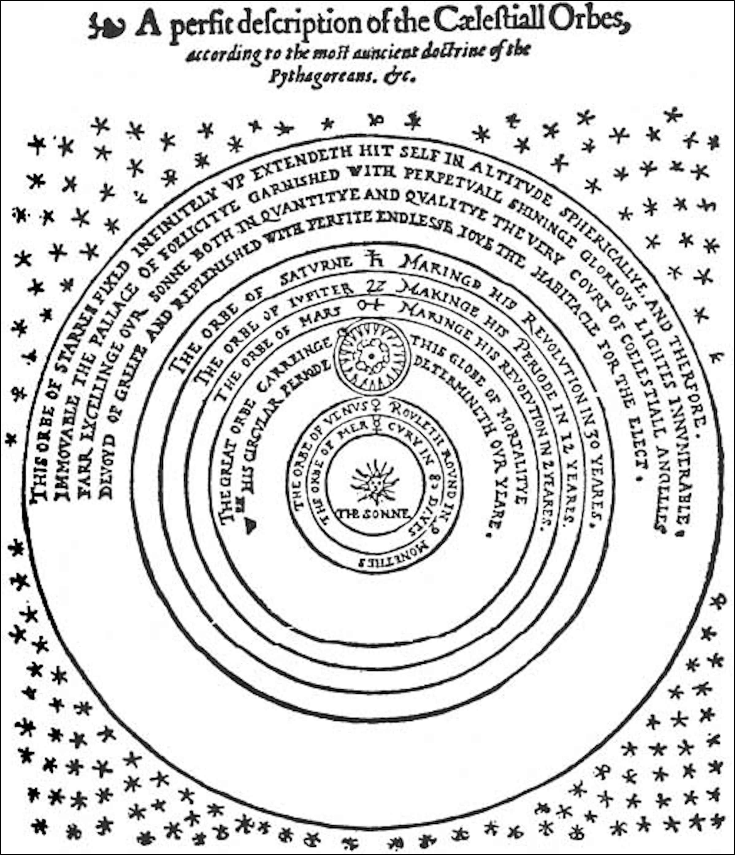 This work by Thomas Diggs, completed in 1576, postulates a heliocentric  cosmology, following Copernicus and Galileo. It is intriguing for a number  of ...