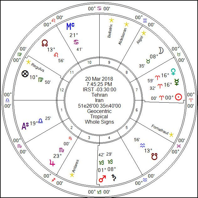 Islam   The Classical Astrologer