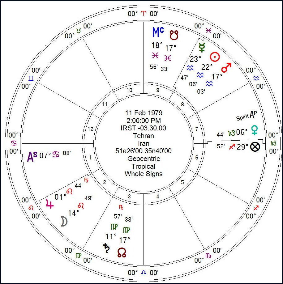 The classical astrologer ancient and traditional astrology birth of islamic republic of iran nvjuhfo Image collections