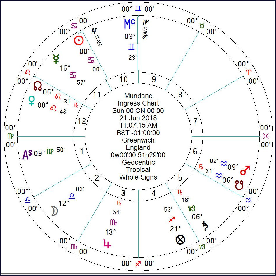 summer solstice january 9 astrology