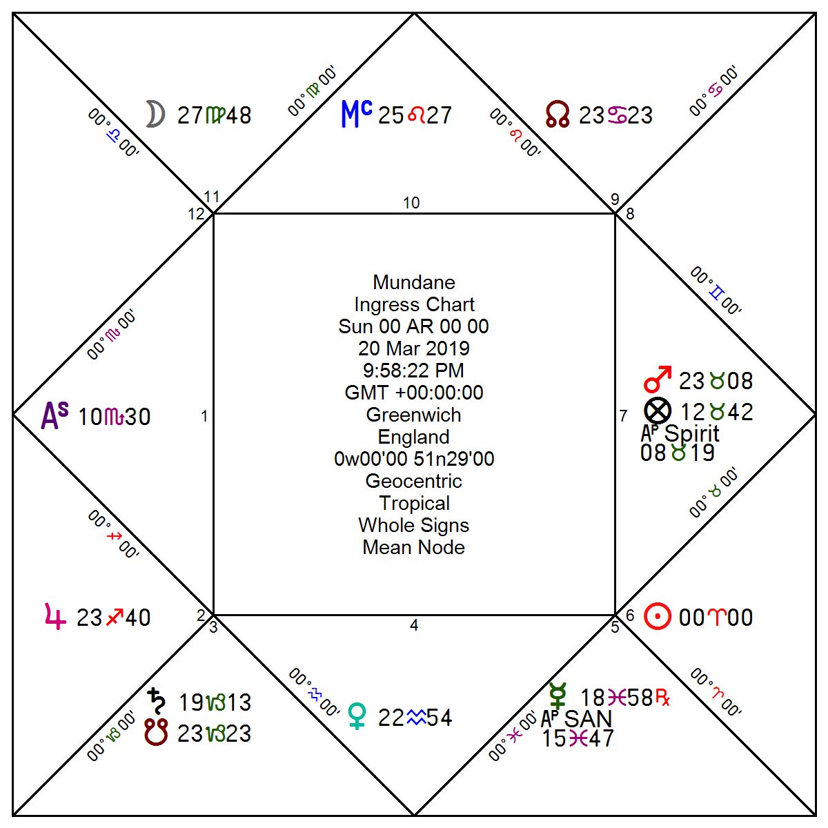 Hayz | The Classical Astrologer