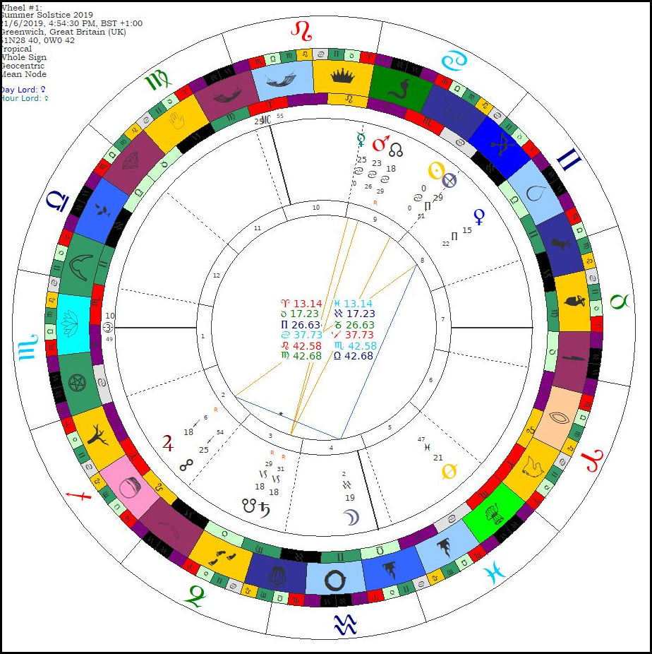 June | 2019 | The Classical Astrologer