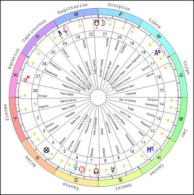Chart showing the Lunar Mansions in relation to Fixed Stars for 6 Jun at 5.16.53 PM, Greenwich 2020 AD GC